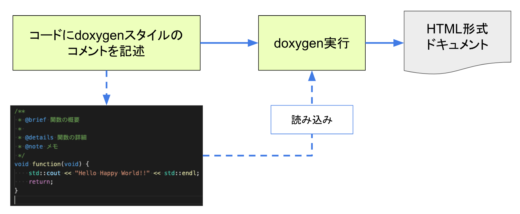 doxygenドキュメント生成の流れ