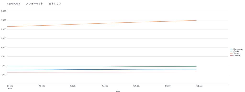 都道府県別データをトレリスレイアウトに設定前のグラフ