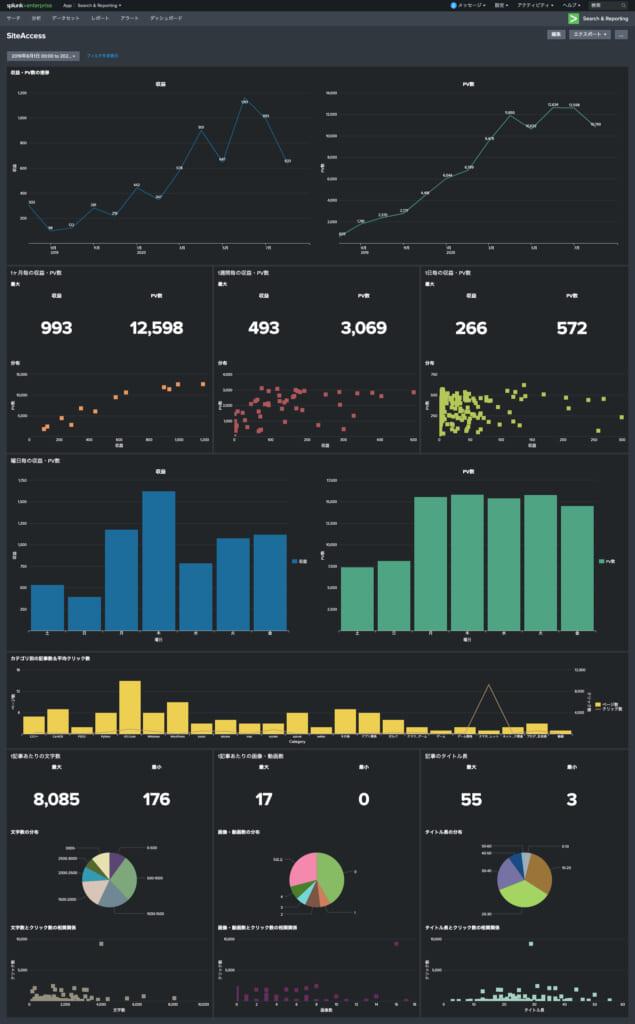 サイトアクセス解析用splunkダッシュボード画面